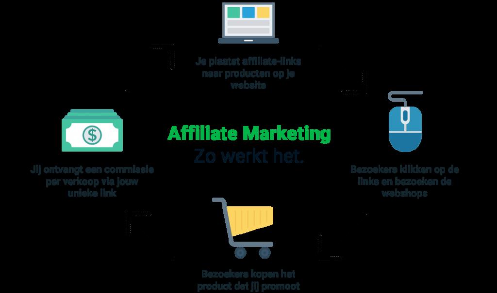 De 4 basis stappen van affiliate marketing